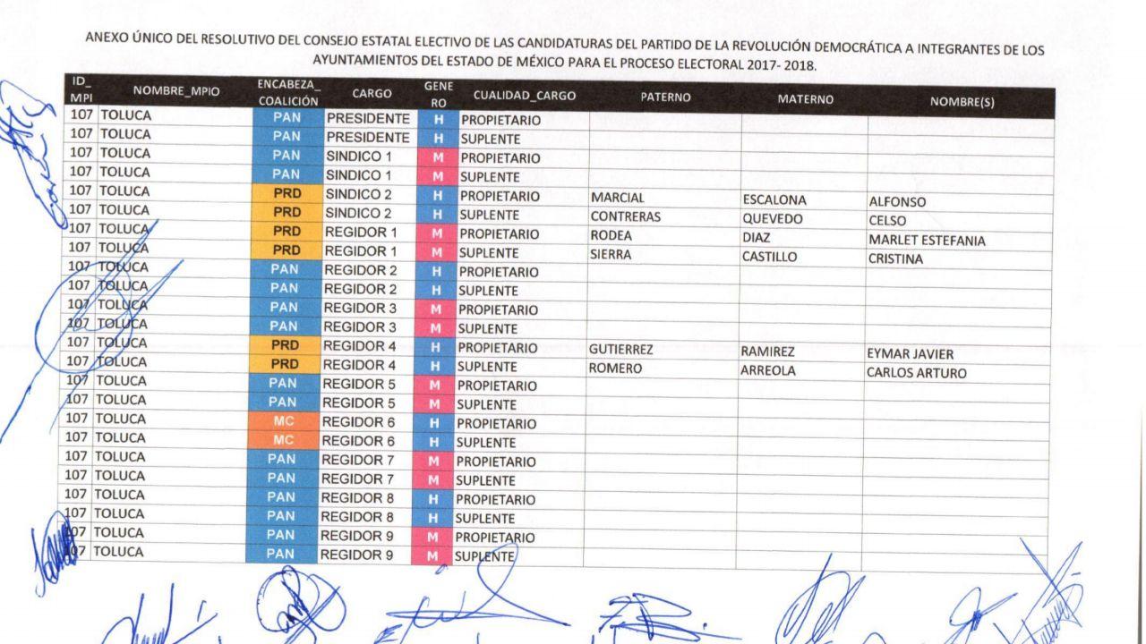 Gerardo Pliego traiciona al PRD en Toluca